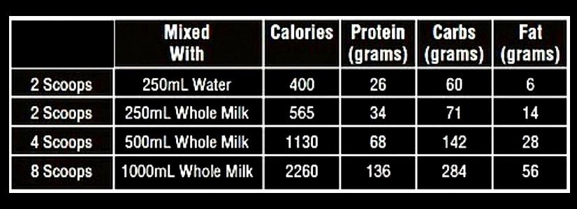 label gain mass